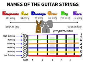 names of guitar strings color